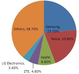 IDC Worldwide Mobile Phone Tracker, May 1, 2012